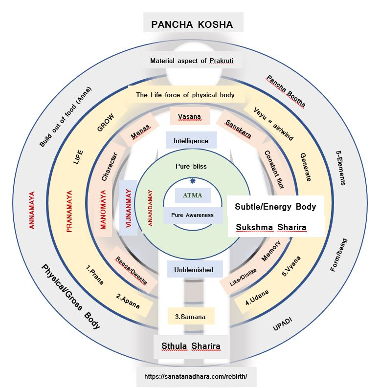 Pancha-Kosha